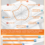 Engaging Journalists in Social Media Infographic1 150x150 10 Reasons Business Blogging is Better than Facebook [Infographic]