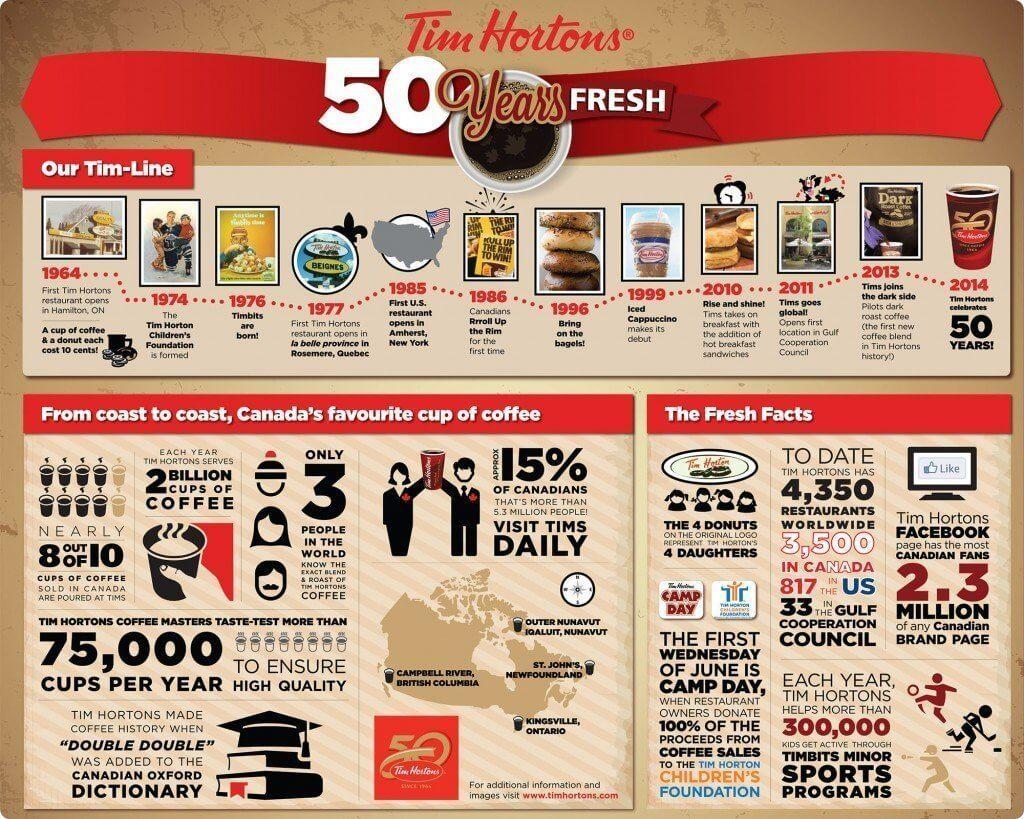 TIM HORTONS - Tim Hortons celebrates 50-years fresh