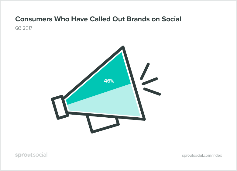 Consumers Who Have Called Out Brands On Social