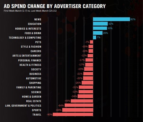 Global Ad Spending by Category
