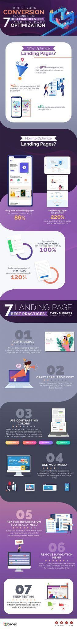 7 Landing Page Best Practices to Improve Your Website Conversion Rate