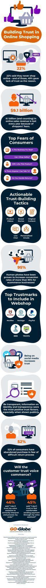 Build Trust in Your eCommerce Website
